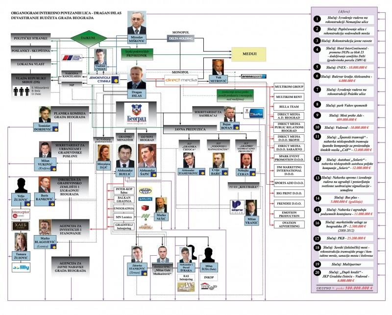 Tokom vladavine DS-a i Dragana Đilasa Beogradom, formirana je složena i razgranata mreža povezanih lica i kompanija čija je jedina funkcija bilo isisavanje novca iz gradskog budžeta kroz nameštene tendere i sumnjive projekte