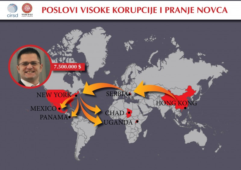 In just three years, over $ 7.5 million was paid at the expense of the private company Vuk Jeremic and his non-governmental organization CIRSD. Most of this money was donated by people recently arrested in the United States and China due to involvement in a high international corpus