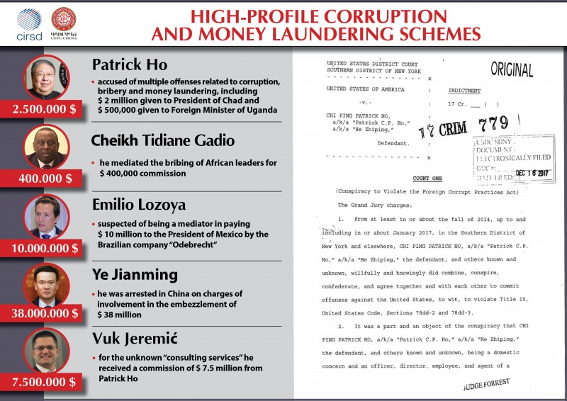 Jeremić's business partners Patrick Ho and Cheikh Tidiane Gadio, were arrested on November 18th, 2017, in New York, under the charge of committing a series of criminal offenses related to corruption, bribery and money laundering