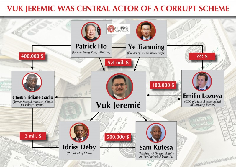 According to all available evidence, Vuk Jeremic was very important part of an international network of corruption