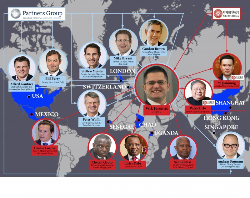 Referencing of Vuk Jeremic as an employee of Partners Group has put this reputable Swiss investment fund in the same position as the organized international group connected to high corruption and crime
